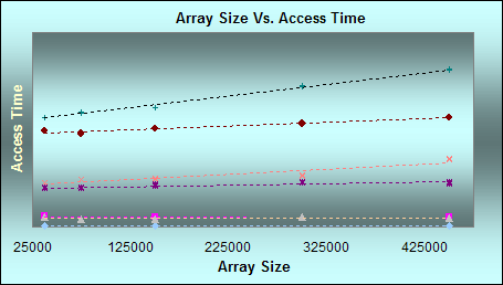 As array size increases, run time may increase as well. (Click for larger graph with legend)