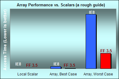 JavaScript array elements can be much slower than scalar variables