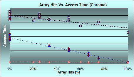 Array Hits Vs. Access Time in Chrome, by array density. (Click for larger graph with legend)