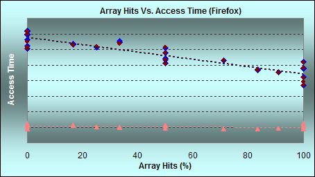Performance of defined and undefined array elements in Firefox 3.5. (Click for larger graph with legend)