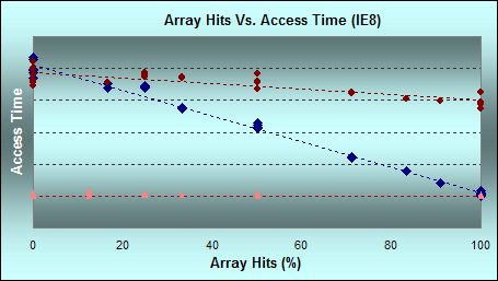 Performance of defined and undefined array elements in IE8. (Click for larger graph with legend)